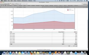 screen shot of GoDaddy's final day of Site Analytics
