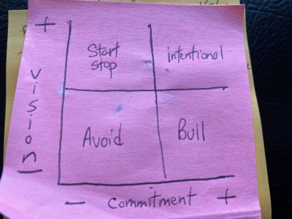 Graph showing vision and commitment